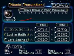The sunset screen in Pikmin, showing a detailed analysis of the day.