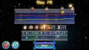The statistics for a day of Story Mode in Pikmin 3 Deluxe, as seen in the day results menu. This day was ended early, stretching the horizontal scale of the graph.
